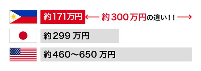 100〜300万円安く留学できる